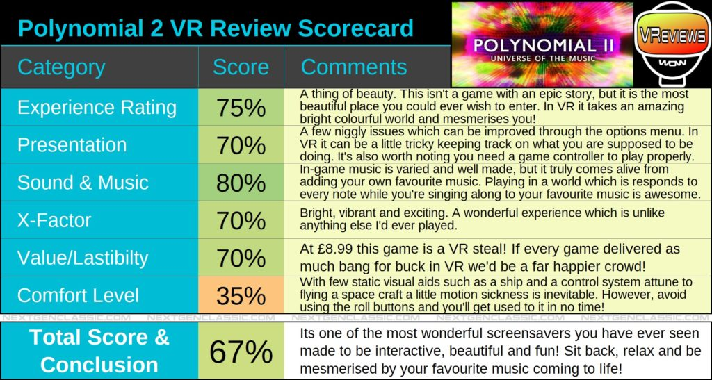 Polynomial2 VR Review Scorecard